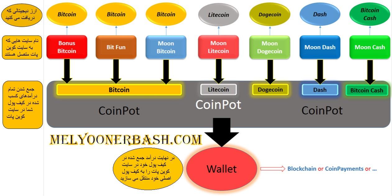 سایت های متصل به coinpot