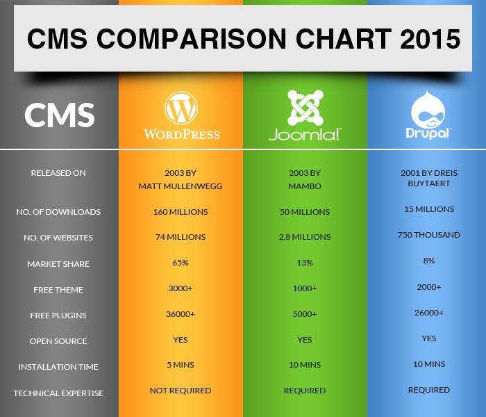 cms comparison , جدول مقایسه وردپرس و جوملا