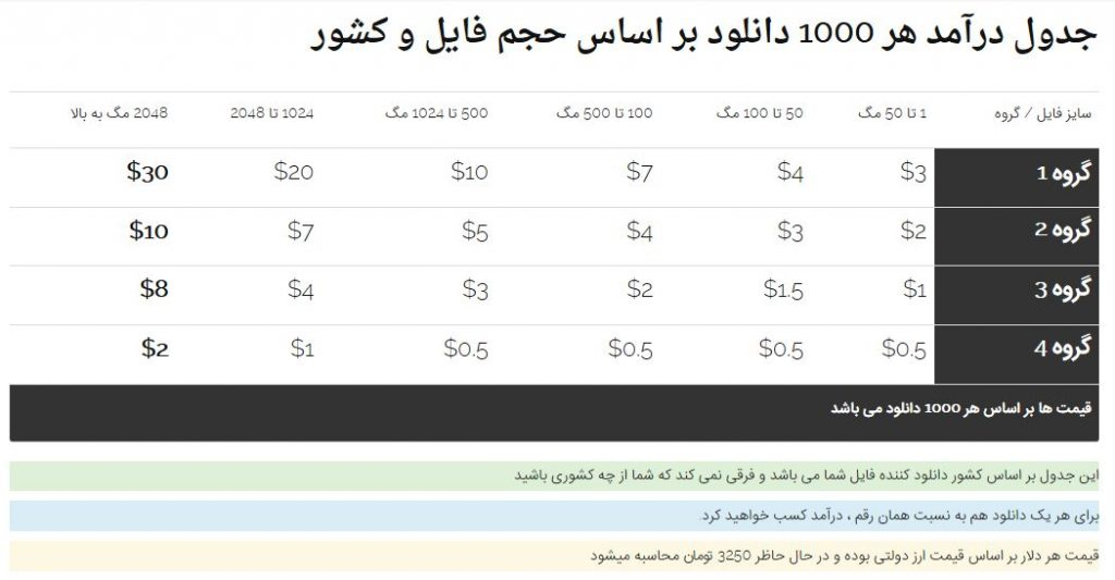 جدول کسب درآمد از آپلودبوی