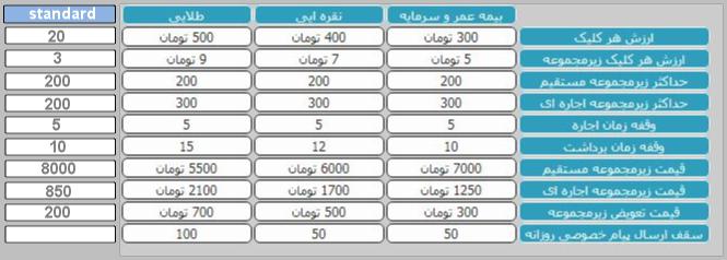 مقایسه حساب های کاربری در آذرباکس